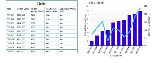 How to research the property market - 2 Bondi Suburb Report 22