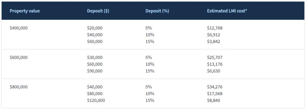 首付低于20%?澳洲房屋贷款保险(LMI)了解一下!