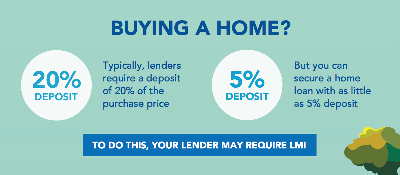Helping you understand Lenders Mortgage Insurance (LMI)