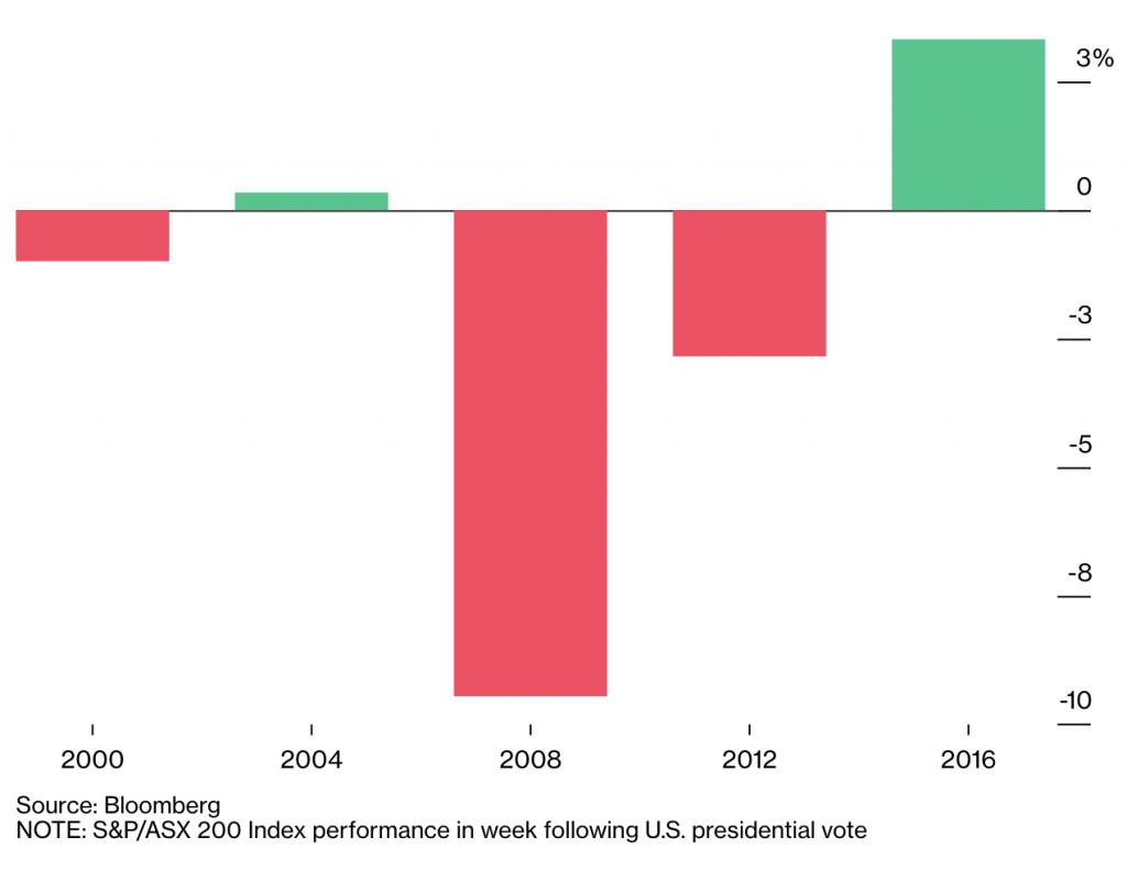 选举指南:澳洲股票在美国大选中的赢家和输家