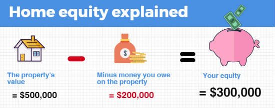 Infographic explaining how home equity works.