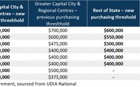 联邦预算对澳洲房市意味着什么?