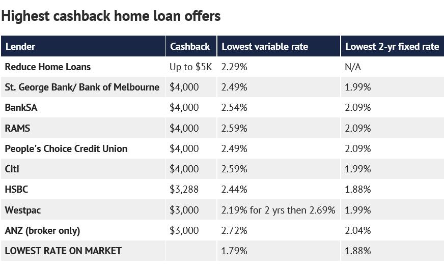 澳洲住房贷款返现(Cashback)高达5000澳币,但请谨防陷阱!