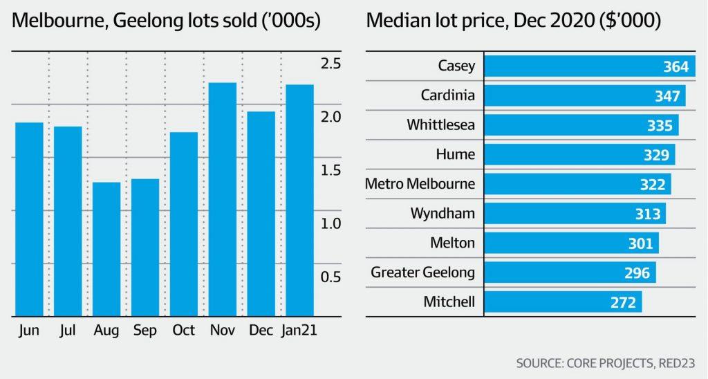 投资者重返繁荣的房地产业市场