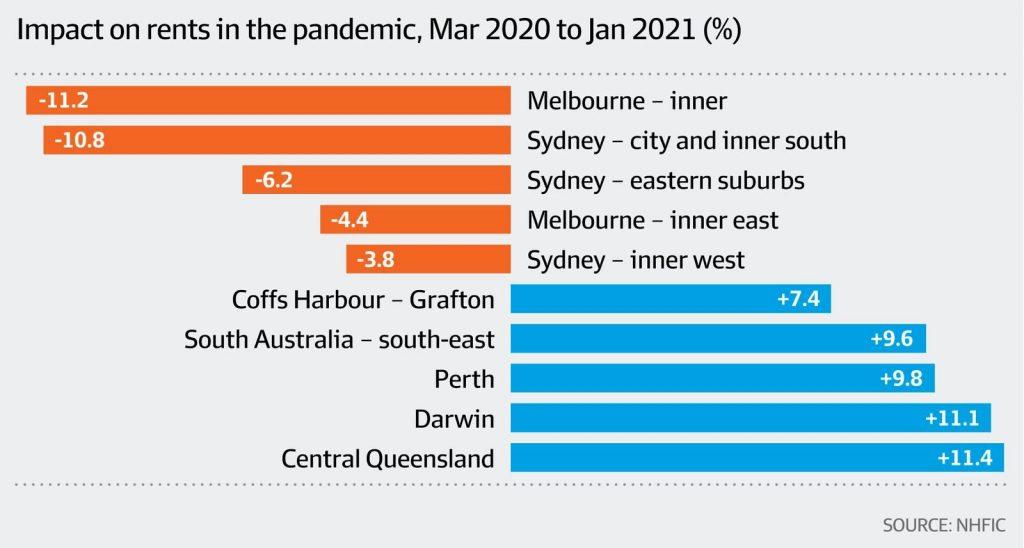 COVID对墨尔本和悉尼租金的双位数打击