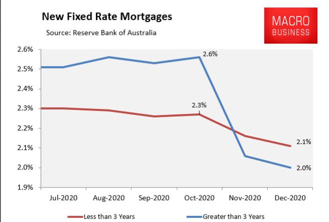 澳洲房贷固定利率(Fixed Rate)能低到什么程度?让我们来对比一下其他国家!