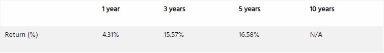 澳大利亚2021年热门ETF基金