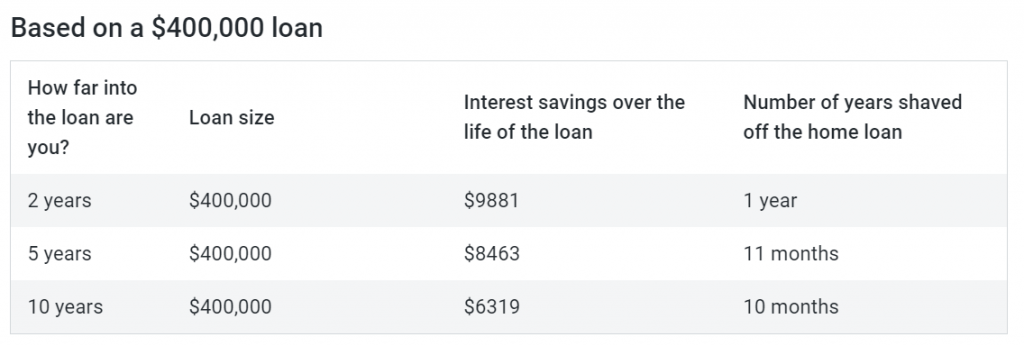 我应该用1万澳元还住房贷款还是放在养老金账户中?