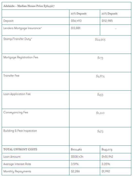 澳洲各大城市买房有什么不同?分别需要准备哪些费用?