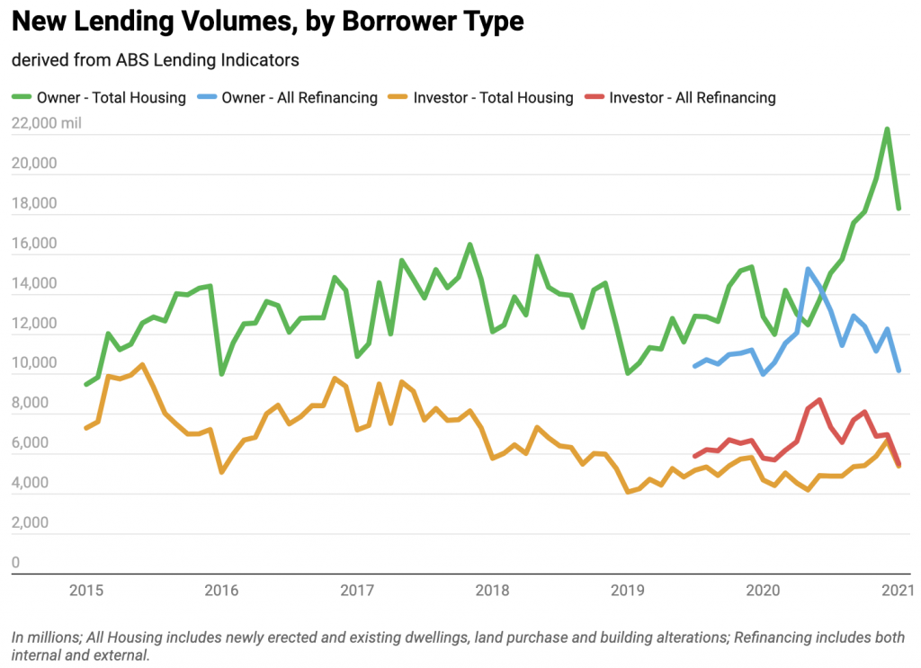 new lending volumes by borrower type (line graph)