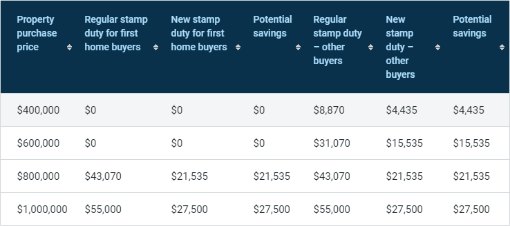 维多利亚州购房者的印花税最高可削减50%。