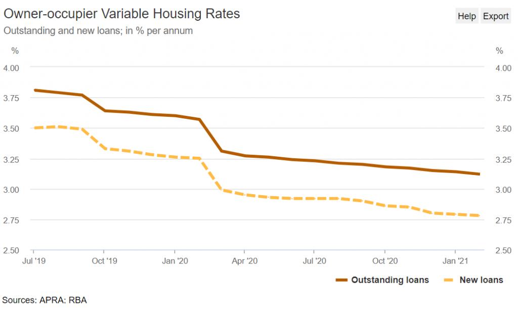 澳大利亚贷款利率历史走势汇总
