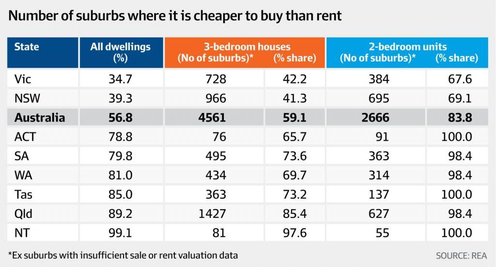 澳洲60%地区购房比租房便宜
