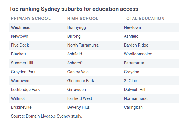 悉尼中小学最佳学区 - 澳洲学区房详解