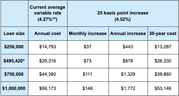如果银行加息,你需要额外承担多少成本?