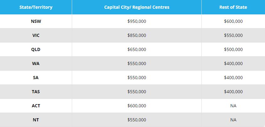 澳洲5%首付买房详解 - FHLDS首次住房贷款存款计划