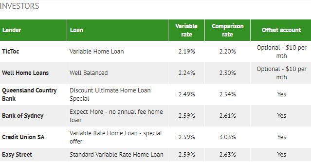 横向对比: 当前市场上最佳的自住和投资房贷款产品