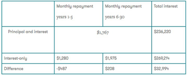 为什么选择Interest Only?只付利息的住房贷款是否划算?