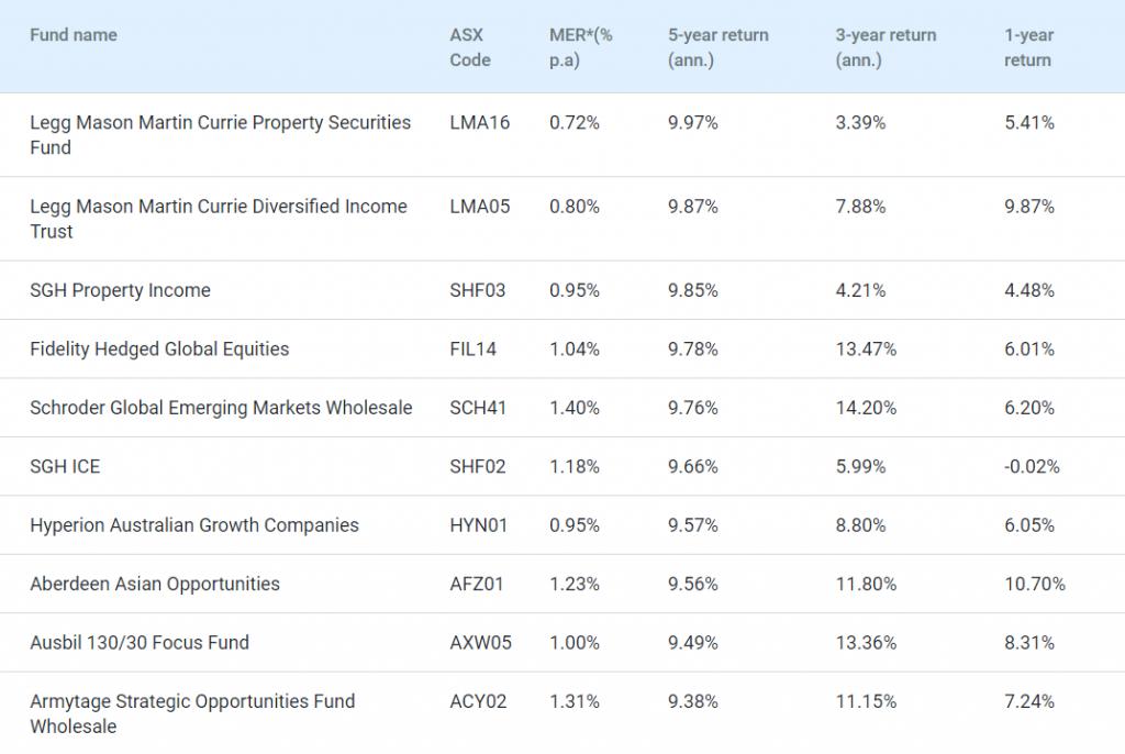 mFunds:在线投资管理基金