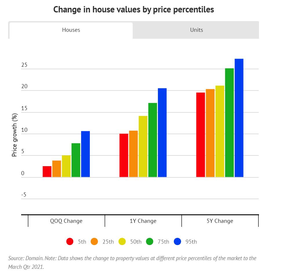 数据显示,悉尼高端房地产市场的增长速度是入门级住房的两倍