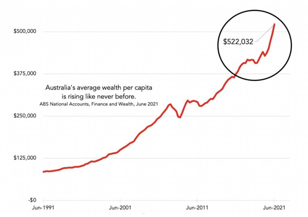 澳洲人均财富突破50万澳币