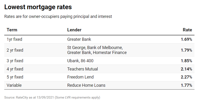 澳洲房贷竞争升级,战场转向浮动利率