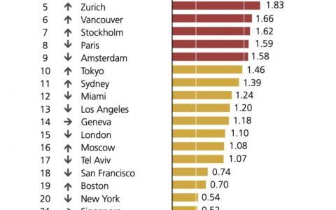 泡沫的边缘 - 澳洲城市房价被高估